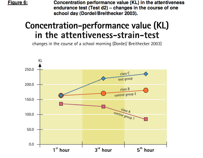 Concentration-performance value