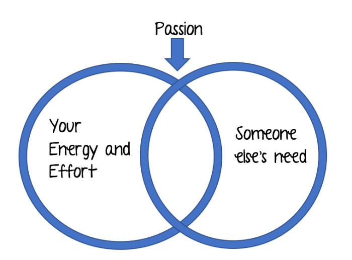 where-to-find-passion